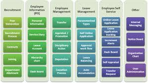 Human Resources Management Suite Virmati