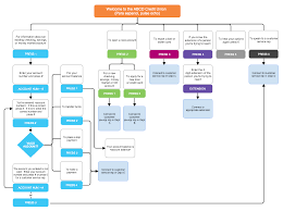 Service Department Flow Chart Common Flowcharts Examples And Templates