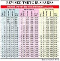 Metro Price Chart In Hyderabad Hyderabad Metro Fare Chart Hyderabad Metro Rail