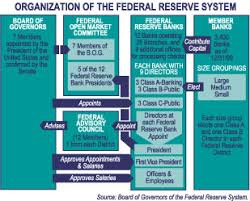File Organization Of The Federal Reserve System Jpg