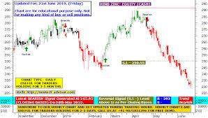 Hindustan Zinc Share Price Target Using Best Technical