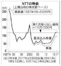 日本 電信 電話 株価