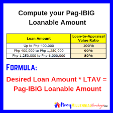 Pag Ibig Housing Loan Computation