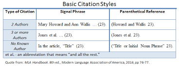 Mla Cite In Text How Do I Use Mla In Text Citations Cwi