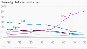 Share Of Global Steel Production