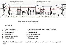 virtual labs fig b side view of electrical substation