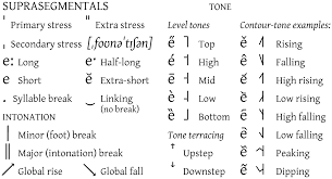 international phonetic alphabet view this table as an image