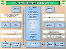 Accounting Procedures Flowchart Enterprise Resource Planning