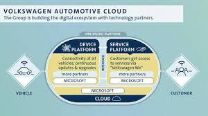 Volkswagen And Microsoft Share Progress On Strategic