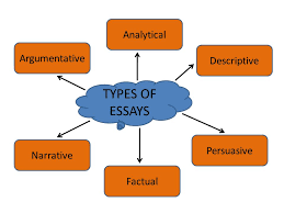 learning outcomes types of essays how to start an essay  3 types of essays argumentative analytical descriptive factual persuasive narrative