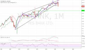 Yesbank Stock Price And Chart Bse Yesbank Tradingview