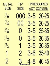 Oxy Acetylene Cutting Torch Tip Size Chart Cutting Torch Guide