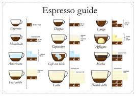 Espresso Drink Chart Espresso Guide Set Of Coffee Types Vector Illustration