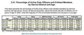 What Is The Average Age Per Rank In The Us Military Quora