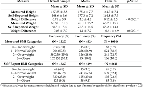 Bmi Categories Body Mass Index Bmi Categories By Sex Download Table