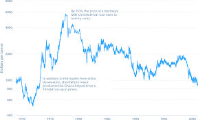 Cocoa Commodity Chart A History Of Cocoa 200 Years In Charts Winton