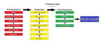 Project 11 Production Planning Bluestar Studios