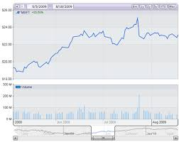 Yahoo Finance Stock Charts Silverlight Charts For Asp Net By Net Charting