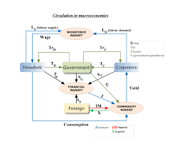 Macroeconomics Microeconomics And The Construction Industry