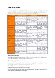 This Chart Helps You Determine Your Learning Style