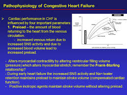 Pathophysiology Of Chf Agents Used In Therapy Of Congestive Heart Failure Ppt Video
