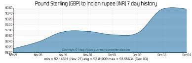 Gbp Chf Historical Chart 4000 Gbp To Inr Convert 4000 Pound Sterling To Indian