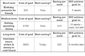 What Are Your Short Term Goals How To Set Long And Short Term Savings Goals With Your Kids