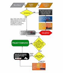 Kbs Coatings Stop Rust Steel Flow Chart Flow Chart