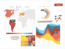 Infographic World Infogram Chart How To Create