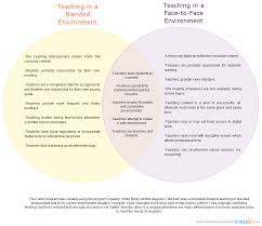 Formative Vs Summative Assessment Venn Diagram Online Vs Blended Vs Face To Face Venn Diagram Tibisays Portfolio
