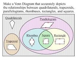 Parallelogram Venn Diagram Classifying Quadrilaterals Quadrilateral Four Sided Figure