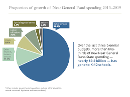 2013 Us Budget Pie Chart Highlights Of Gov Inslees Proposed 2019 21 Budget Office
