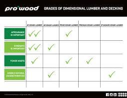 Wood Characteristics Chart Lumber Grades Prowood Lumber