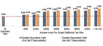 Now Municipal Bonds Are Even More Attractive For California