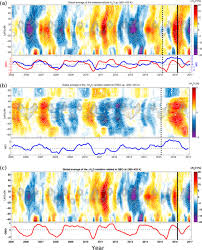 What Unusual Pattern Occurs During El Niño Simple ACP Response Of Stratospheric Water Vapor And Ozone To The Unusual