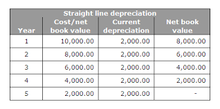 Straight Line Method For Depreciation Bookkeeping Articles And Resources Accounting For Depreciation