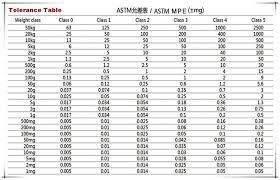 Calibration Weight Class Chart Oiml E2 F1 Class Stainless Steel Calibration Weight Of Load Cell View Calibration Weight Of Load Cell Fuyue Product Details From Changzhou Fuyue