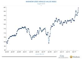 Theotrade Blog Used Vehicle Prices Up 6 4 Year Over