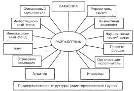 Порядок формирования инновационных проектов Реферат Структура инновационного проекта