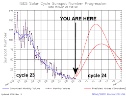 Solar Cycle Chart Solar Cycle 24 Has Ended According To Nasa Watts Up With That