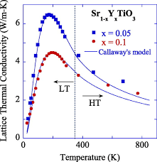 lattice thermal conductivity of x 0 05 and 0 1 modeled using modified callaway s equation the