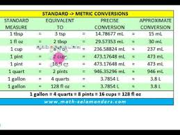 Computer Conversion Chart Us Volume Unit Conversion Chart