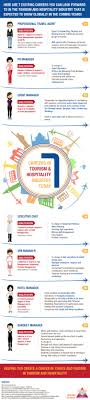 7 exciting careers in tourism hospitality infographic aims 7 exciting careers in tourism hospitality infographic aims institutes bangalore