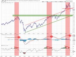 If The Spy Ief Ratio Is Going To Test Its Support At The