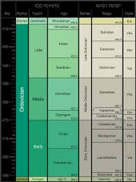 International Chronostratigraphic Chart 2018 Ordovican Timescale Based On The 2014 International
