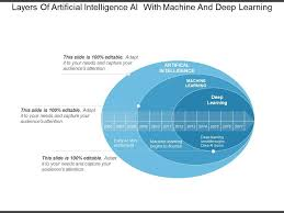 Layers Of Artificial Intelligence With Machine And Deep
