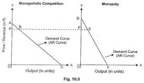 most important features of monopolistic competition clip image004