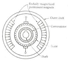 permanent magnet dc motor its applications advantages pmdc motor figure 1 the permanent magnet
