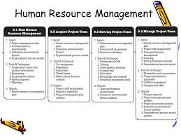 software project management project human resource management dr  3 human resource management