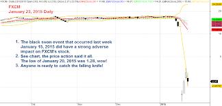 Fxcm Stock Price Chart Black Swan And Fxcm Us Stock Analysis Amibrokeracademy Com